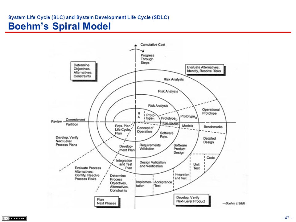 System Life Cycle (SLC) and System Development Life Cycle (SDLC) Boehm's Spiral Model