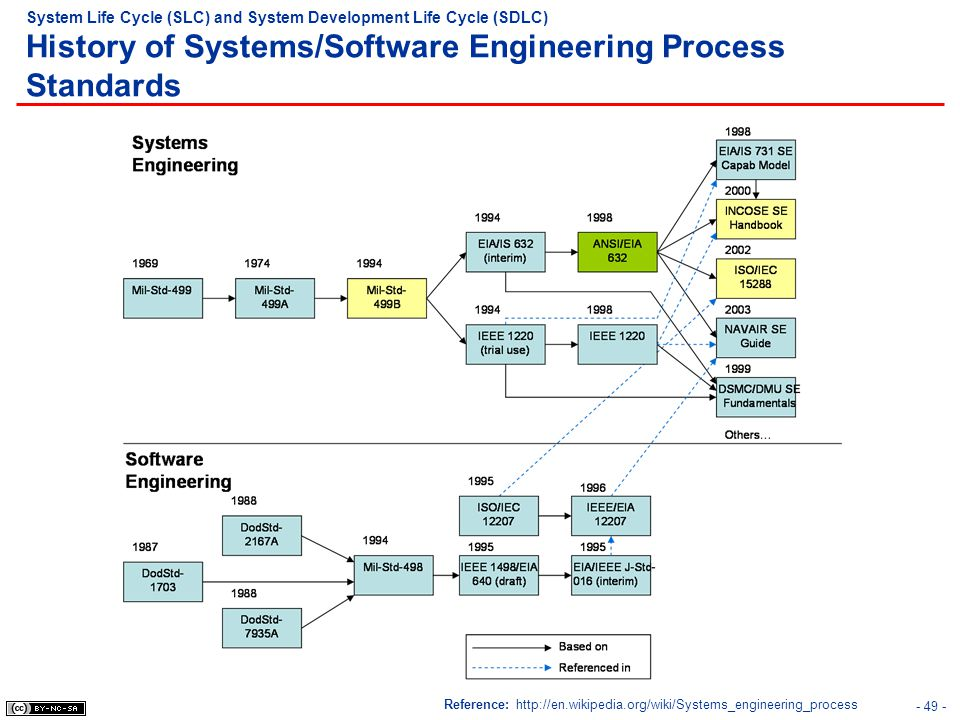 System Life Cycle (SLC) and System Development Life Cycle (SDLC) History of Systems/Software Engineering Process Standards