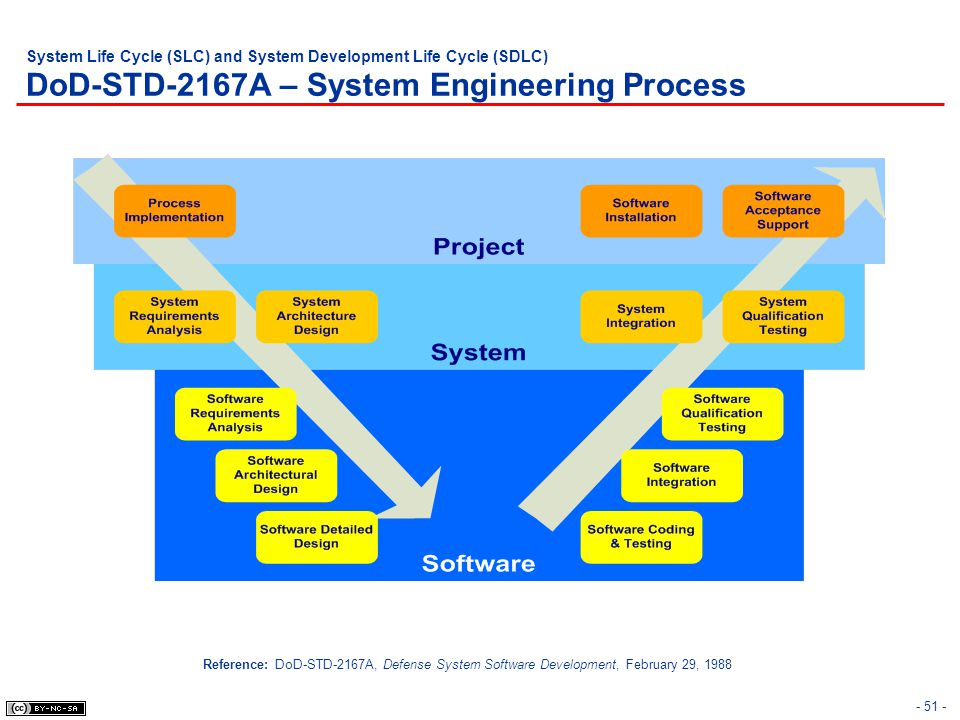 System Life Cycle (SLC) and System Development Life Cycle (SDLC) DoD-STD-2167A – System Engineering Process