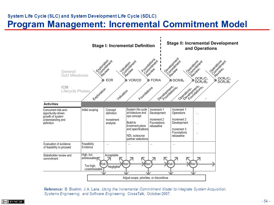 System Life Cycle (SLC) and System Development Life Cycle (SDLC) Program Management: Incremental Commitment Model