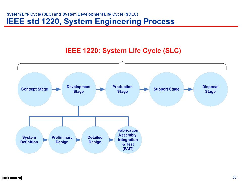 System Life Cycle (SLC) and System Development Life Cycle (SDLC) IEEE std 1220, System Engineering Process