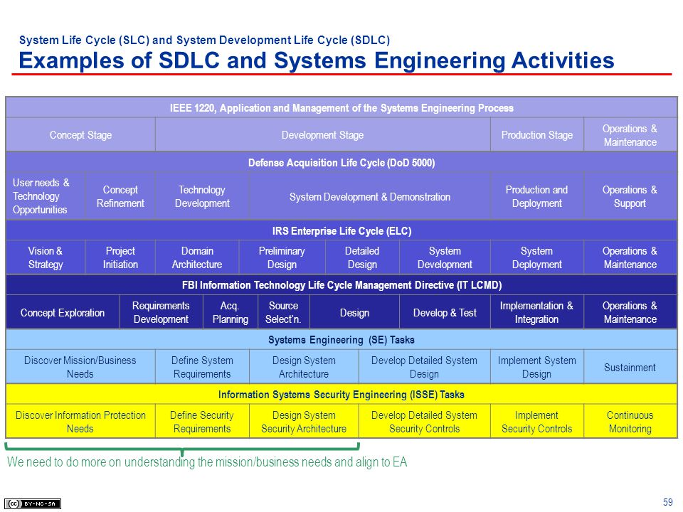 System Life Cycle (SLC) and System Development Life Cycle (SDLC) Examples of SDLC and Systems Engineering Activities
