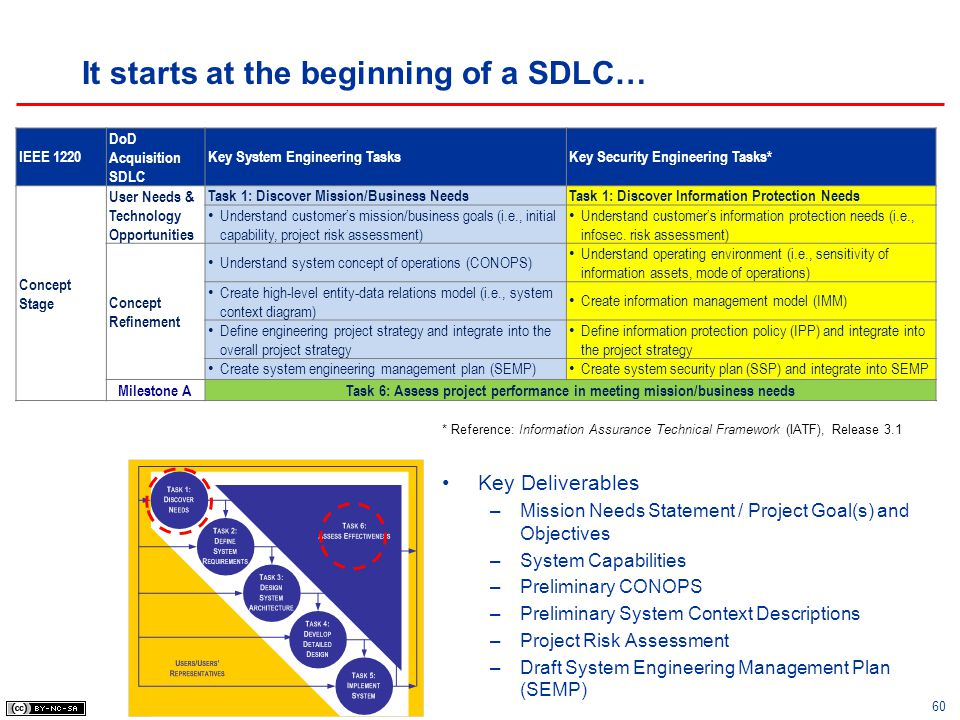 It starts at the beginning of a SDLC…