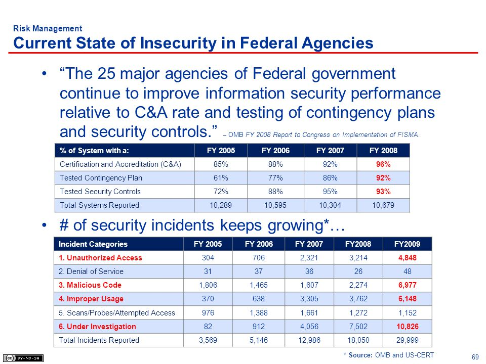 Risk Management Current State of Insecurity in Federal Agencies