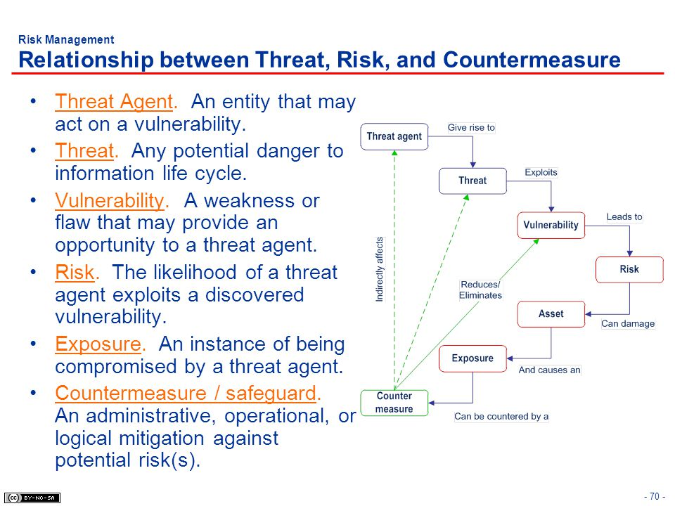 Risk Management Relationship between Threat, Risk, and Countermeasure