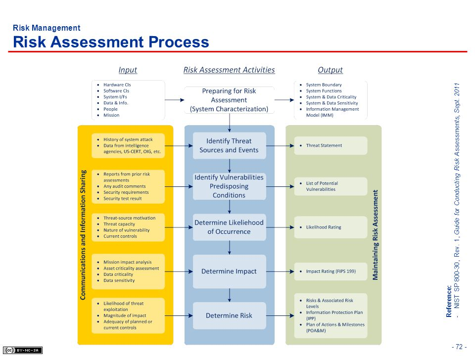 Risk Management Risk Assessment Process