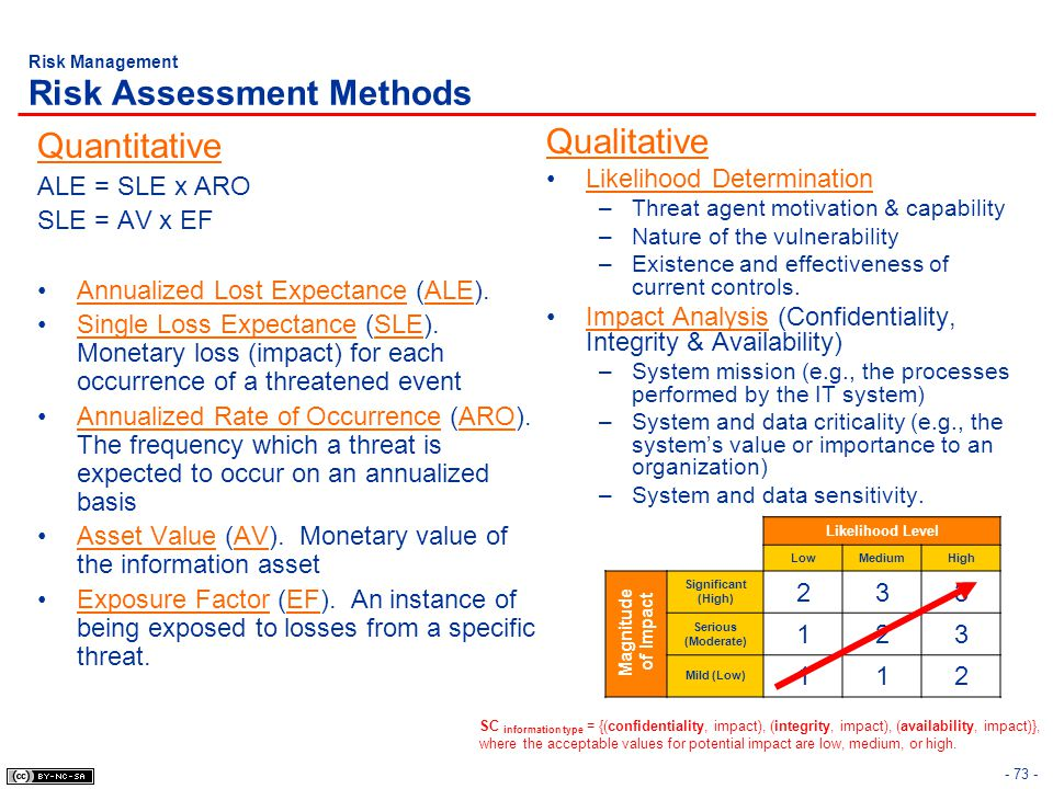 Risk Management Risk Assessment Methods