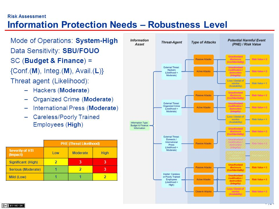 Risk Assessment Information Protection Needs – Robustness Level