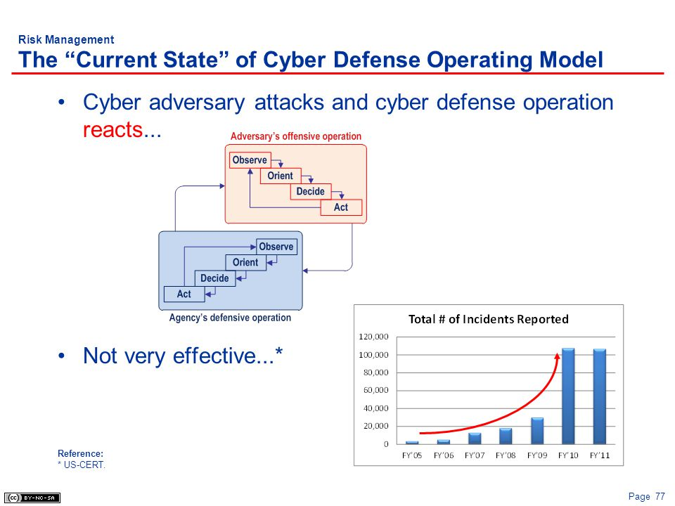 Risk Management The Current State of Cyber Defense Operating Model