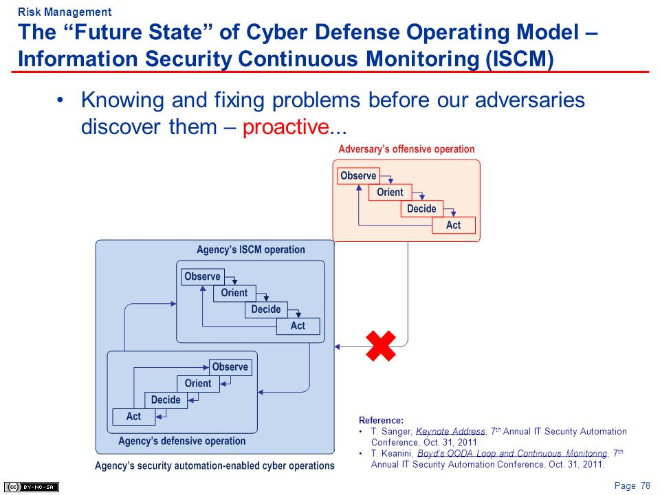 Risk Management The Future State of Cyber Defense Operating Model – Information Security Continuous Monitoring (ISCM)