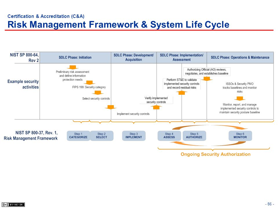 Certification & Accreditation (C&A) Risk Management Framework & System Life Cycle