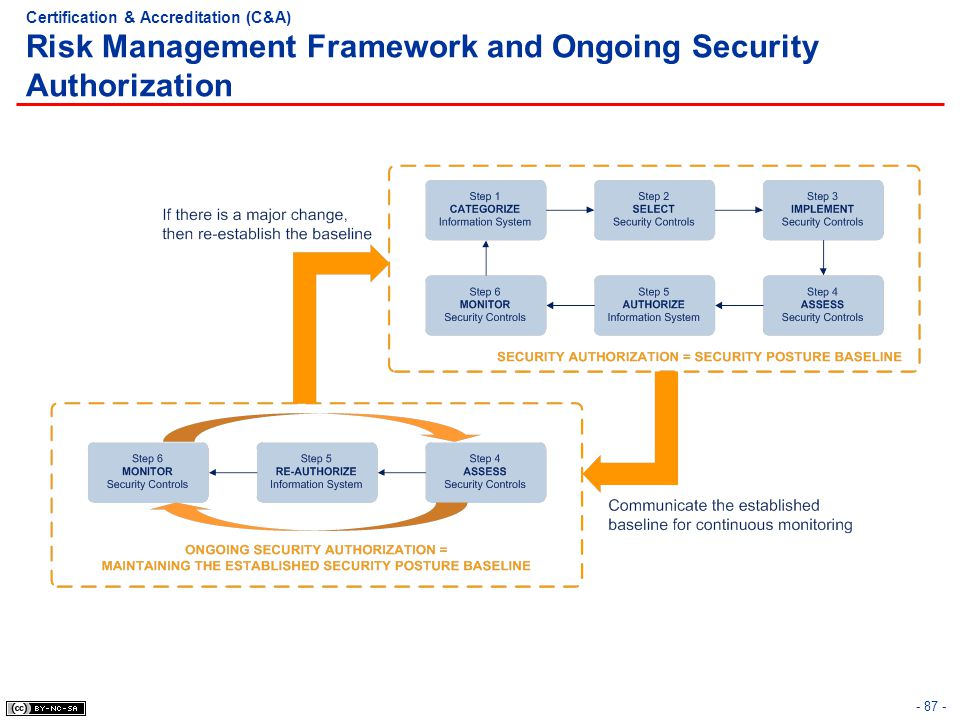 Certification & Accreditation (C&A) Risk Management Framework and Ongoing Security Authorization
