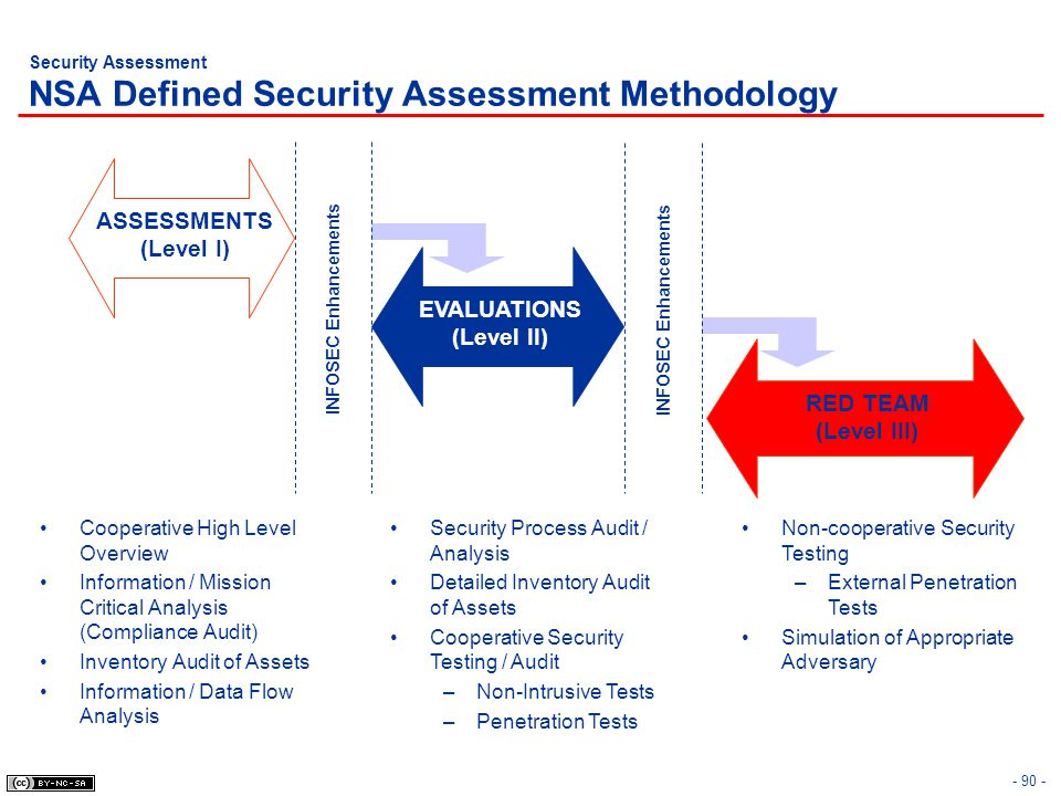 Security Assessment NSA Defined Security Assessment Methodology