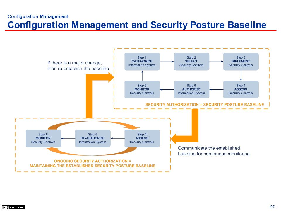 Configuration Management Configuration Management and Security Posture Baseline