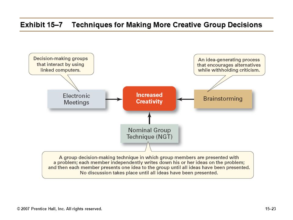 Exhibit 15–7 Techniques for Making More Creative Group Decisions