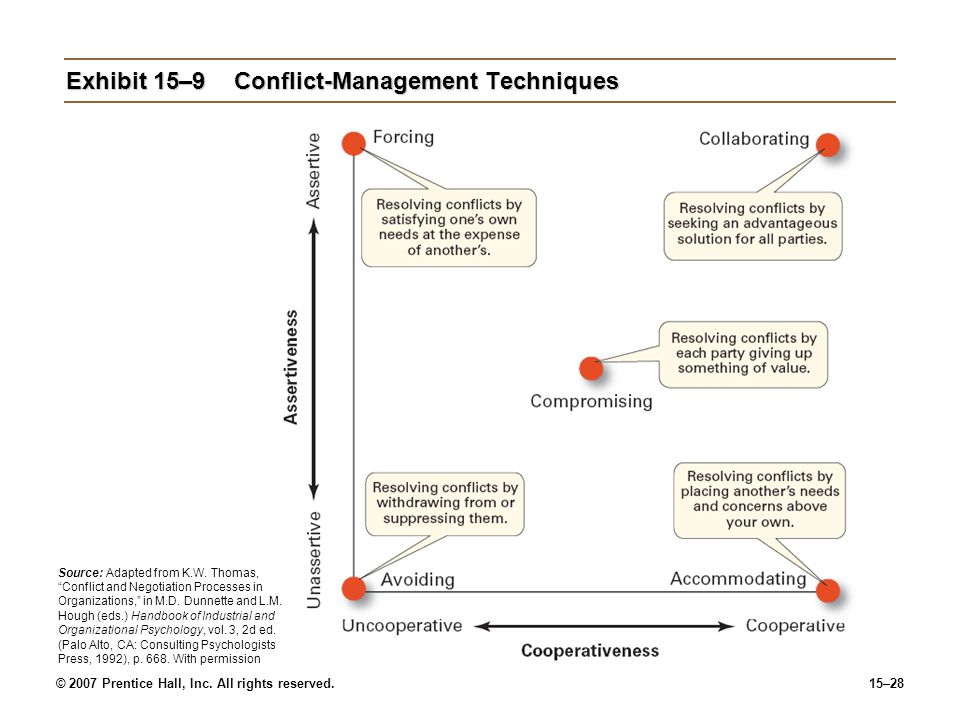 Exhibit 15–9 Conflict-Management Techniques