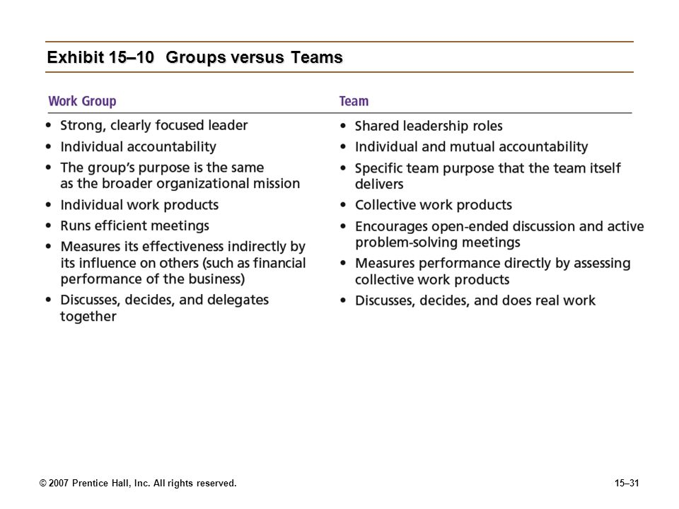 Exhibit 15–10 Groups versus Teams