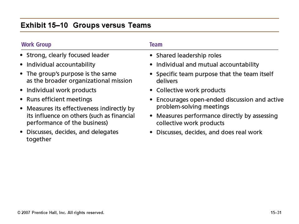 Exhibit 15–10 Groups versus Teams