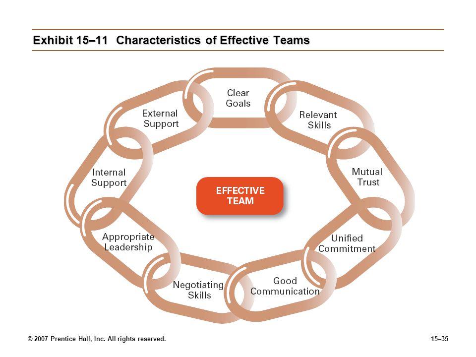 Exhibit 15–11 Characteristics of Effective Teams
