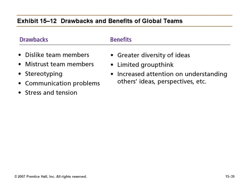 Exhibit 15–12 Drawbacks and Benefits of Global Teams
