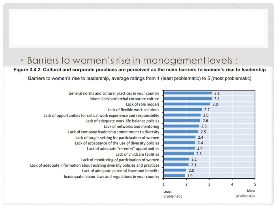 Barriers to women's rise in management levels :