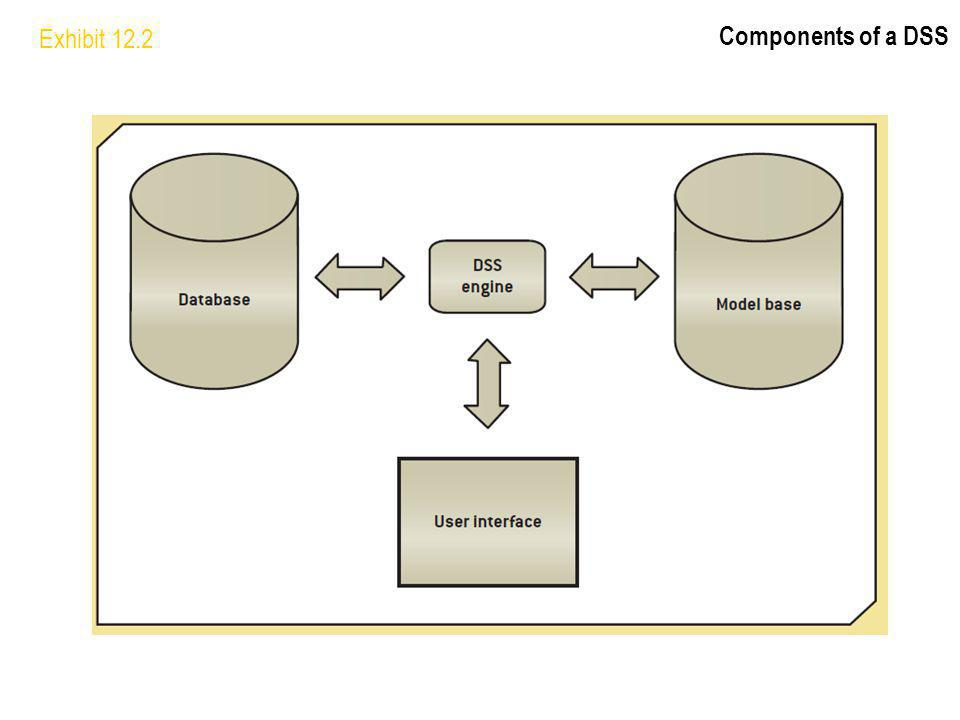 Exhibit 12.2 Components of a DSS Three major components: Database