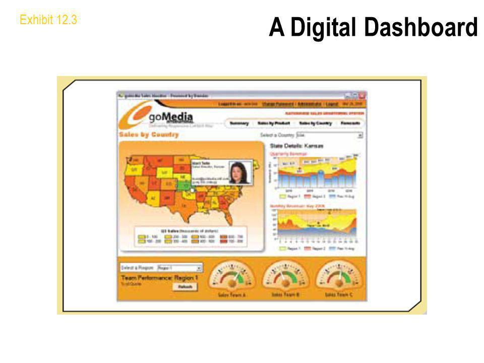 A Digital Dashboard Exhibit 12.3 Digital dashboard