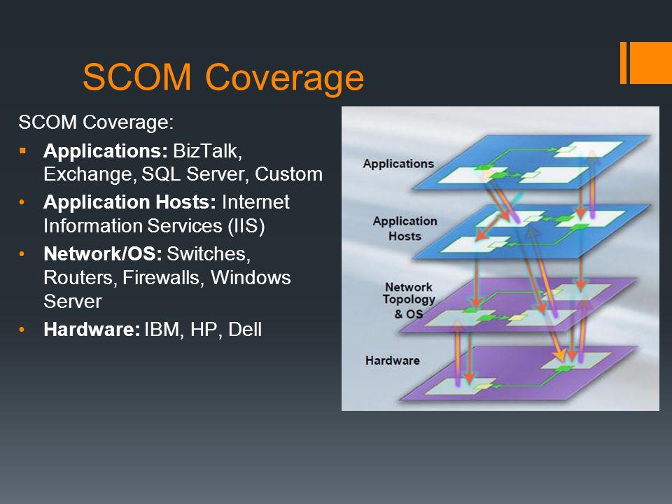 SCOM Coverage SCOM Coverage: