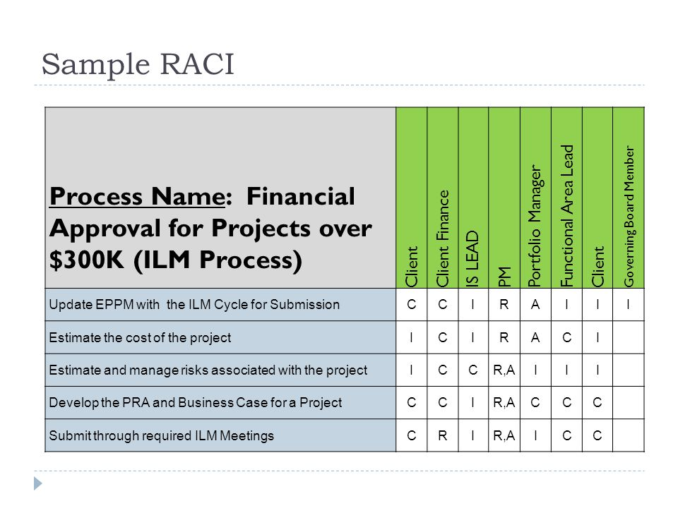 Sample RACI Process Name: Financial Approval for Projects over $300K (ILM Process) Client. Client Finance.