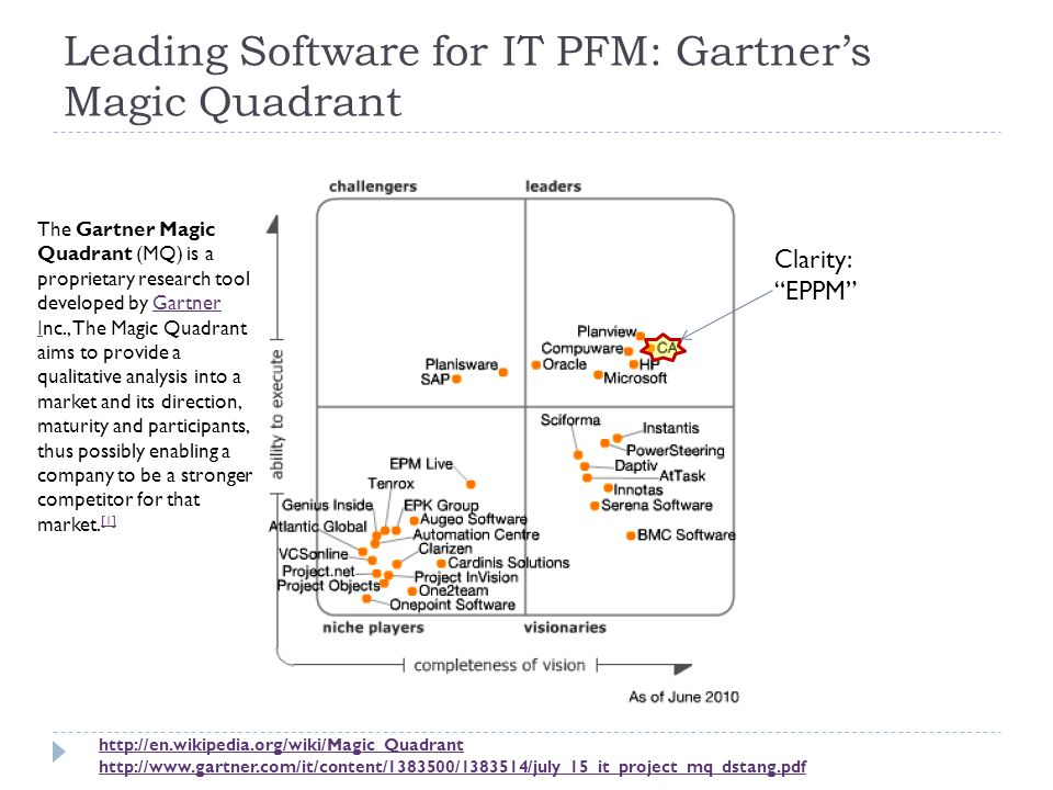Leading Software for IT PFM: Gartner's Magic Quadrant