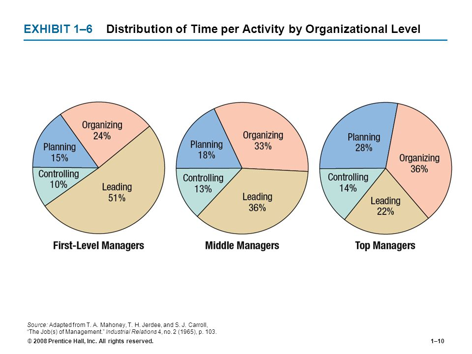 EXHIBIT 1–6 Distribution of Time per Activity by Organizational Level