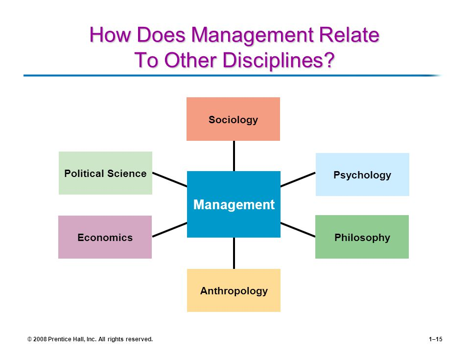 How Does Management Relate To Other Disciplines