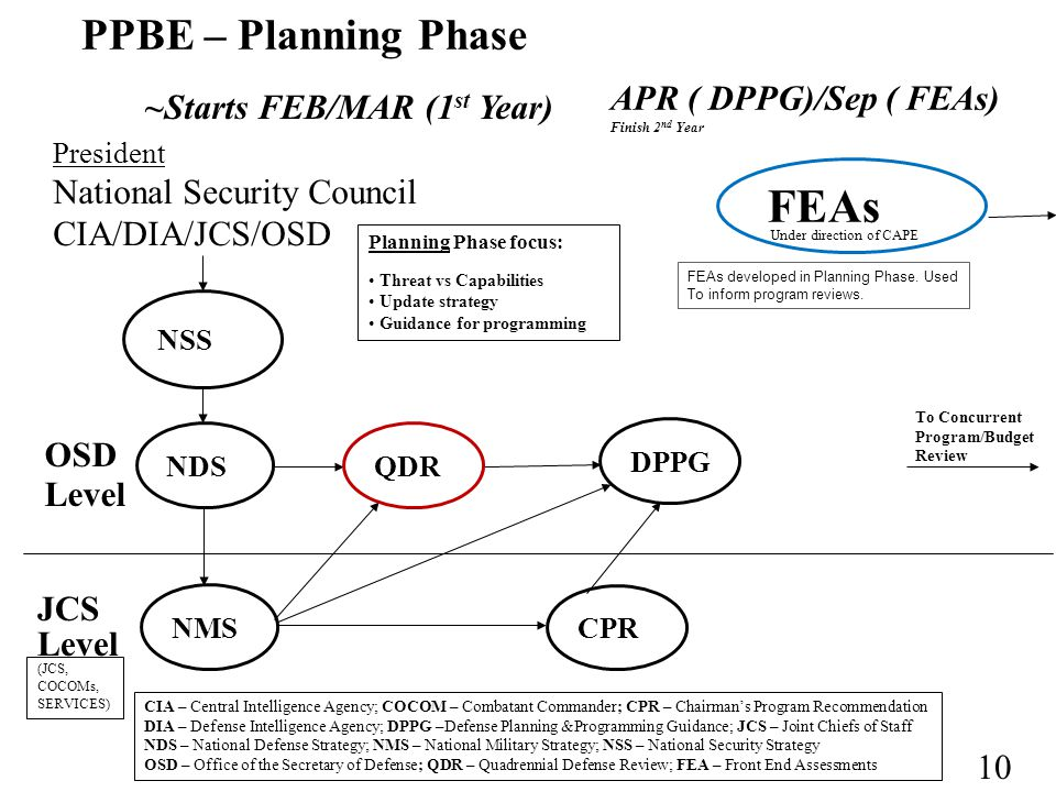 FEAs PPBE – Planning Phase APR ( DPPG)/Sep ( FEAs)