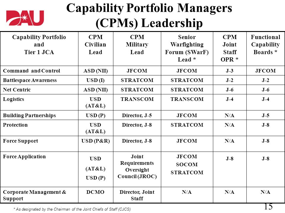 Capability Portfolio Managers (CPMs) Leadership