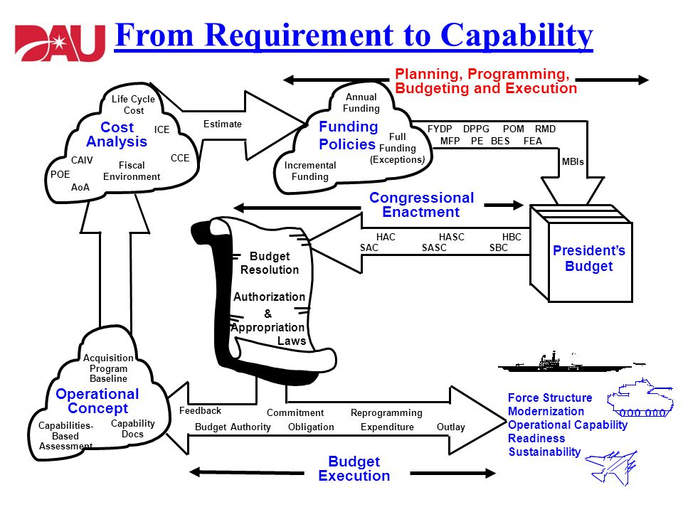From Requirement to Capability