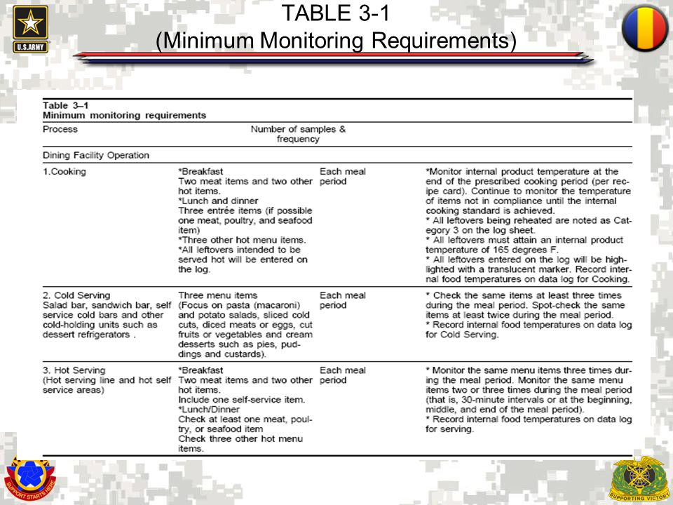 TABLE 3-1 (Minimum Monitoring Requirements)