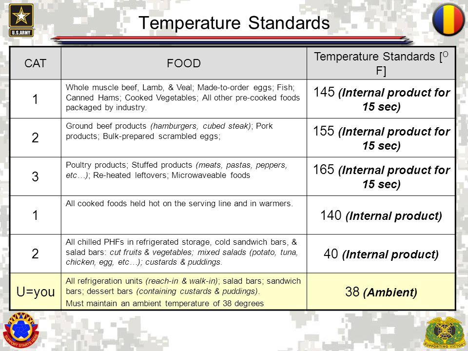 Temperature Standards