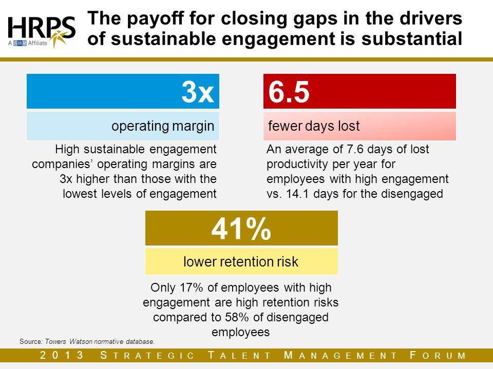 The payoff for closing gaps in the drivers of sustainable engagement is substantial
