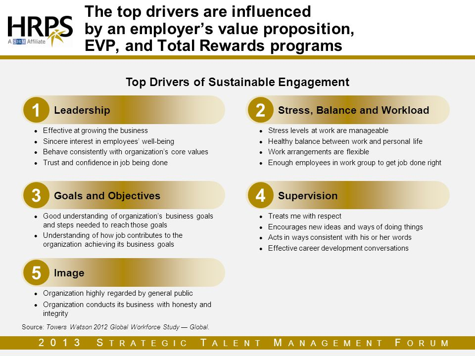 Top Drivers of Sustainable Engagement