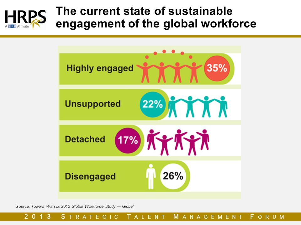 The current state of sustainable engagement of the global workforce