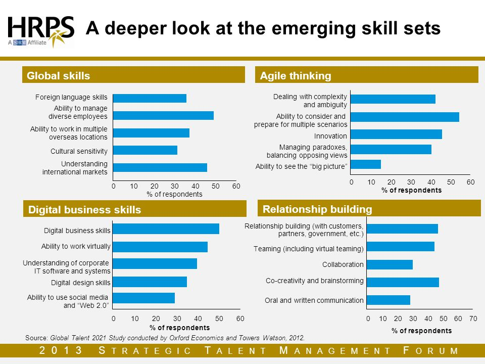 A deeper look at the emerging skill sets