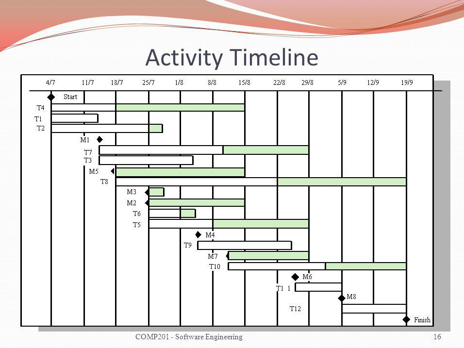 Activity Timeline COMP201 - Software Engineering