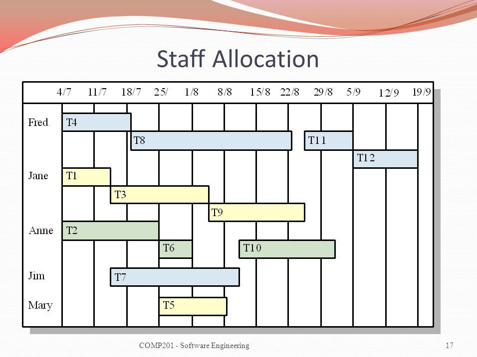 Staff Allocation COMP201 - Software Engineering