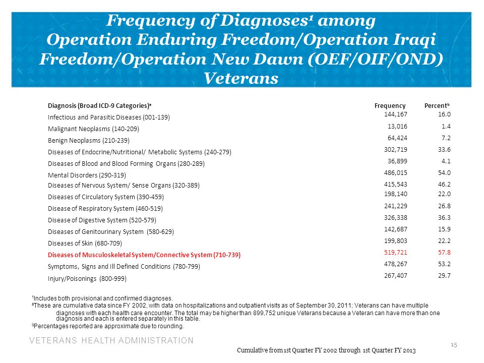 Frequency of Diagnoses1 among Operation Enduring Freedom/Operation Iraqi Freedom/Operation New Dawn (OEF/OIF/OND) Veterans