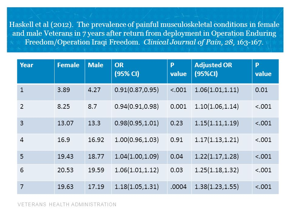 Haskell et al (2012). The prevalence of painful musculoskeletal conditions in female and male Veterans in 7 years after return from deployment in Operation Enduring Freedom/Operation Iraqi Freedom. Clinical Journal of Pain, 28, 163-167.