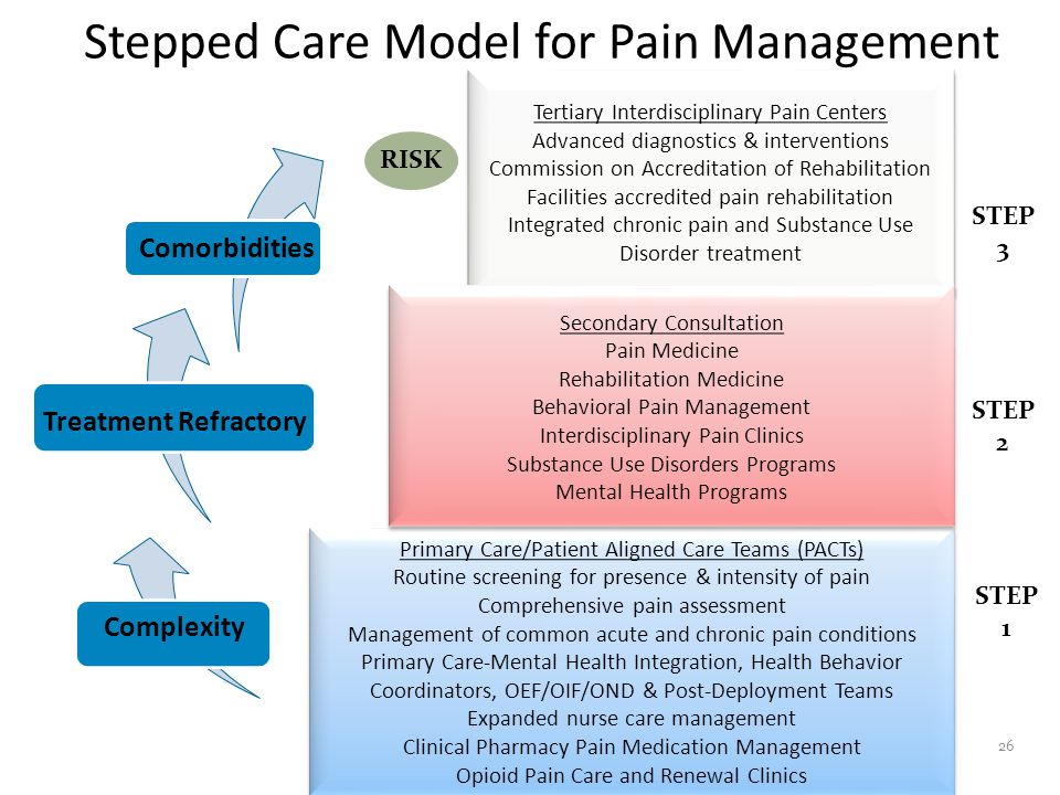 Stepped Care Model for Pain Management