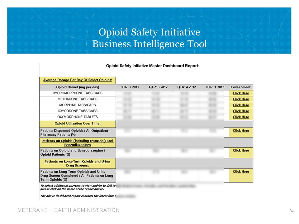 Opioid Safety Initiative Business Intelligence Tool
