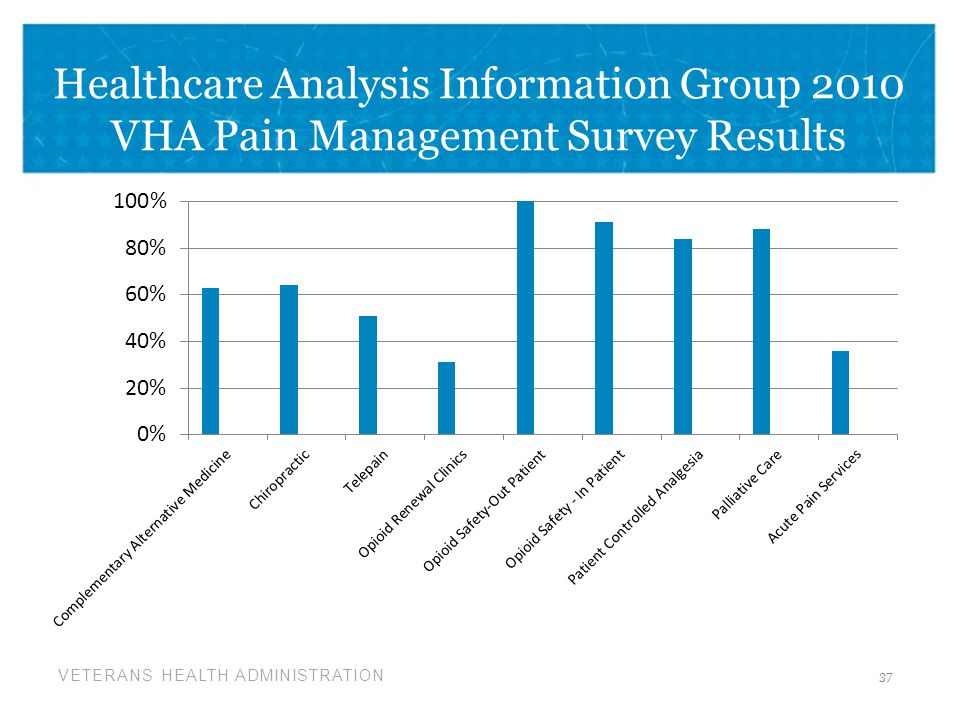 Healthcare Analysis Information Group 2010 VHA Pain Management Survey Results