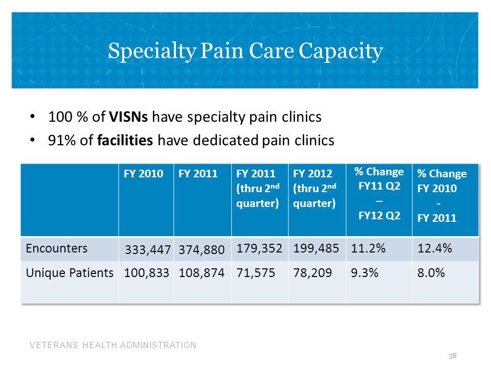 Specialty Pain Care Capacity