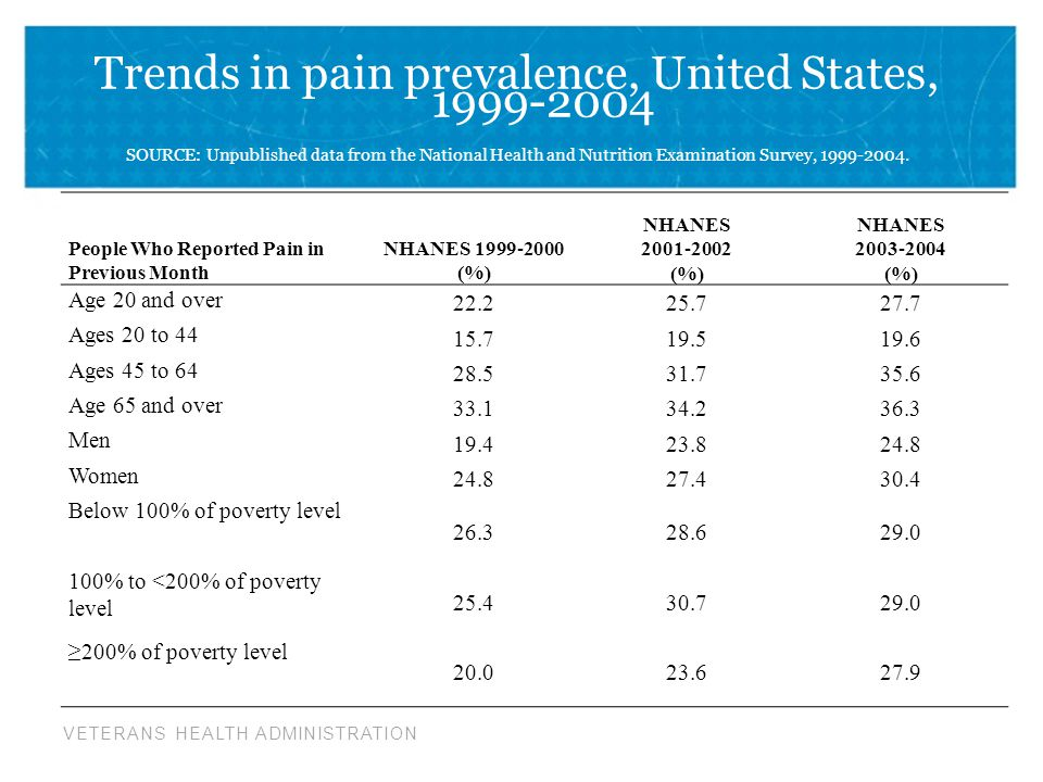 Trends in pain prevalence, United States,
